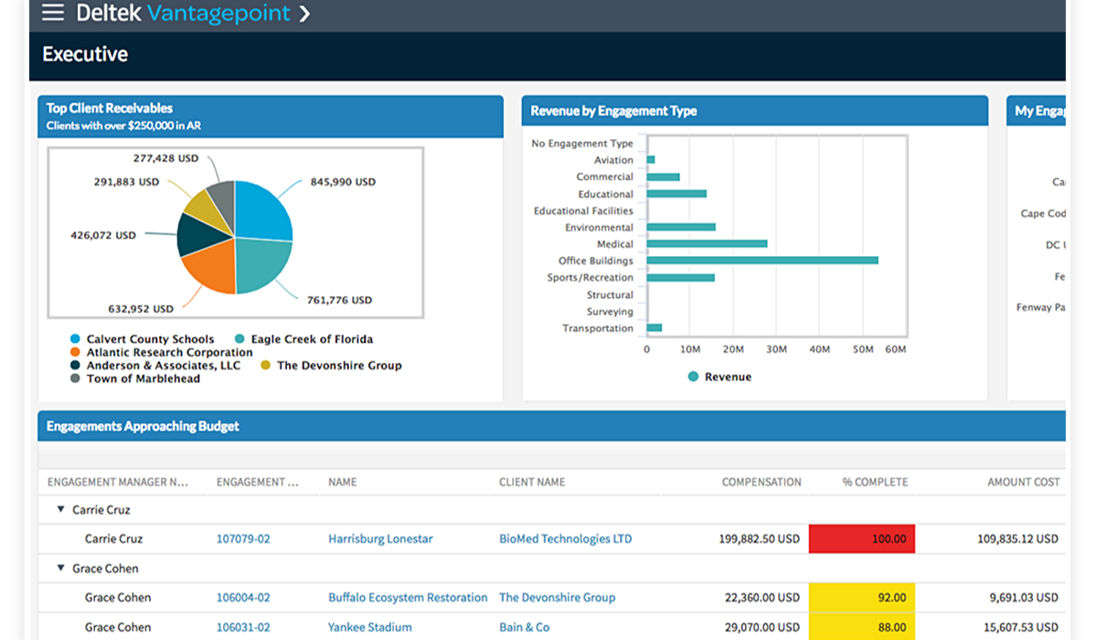 REPORTING & BUSINESS INTELLIGENCEImprove decision making with role-based dashboards and rich, visual analyses.